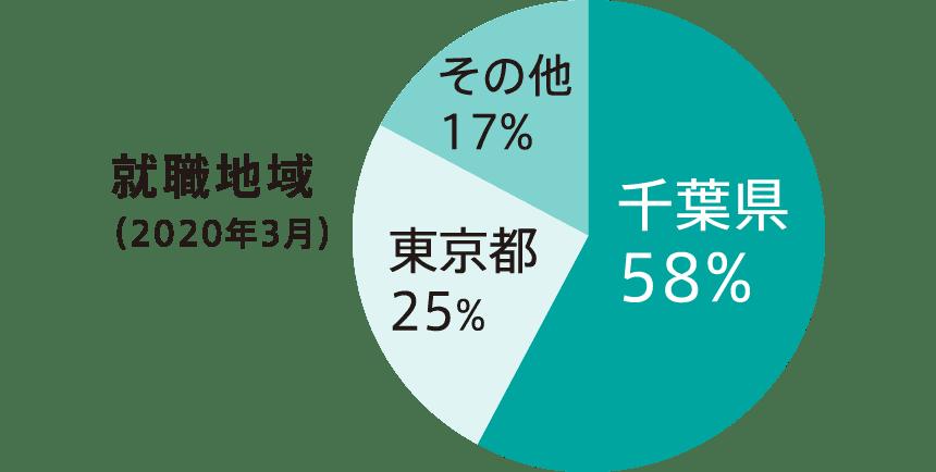 就職地域(2019年3月)